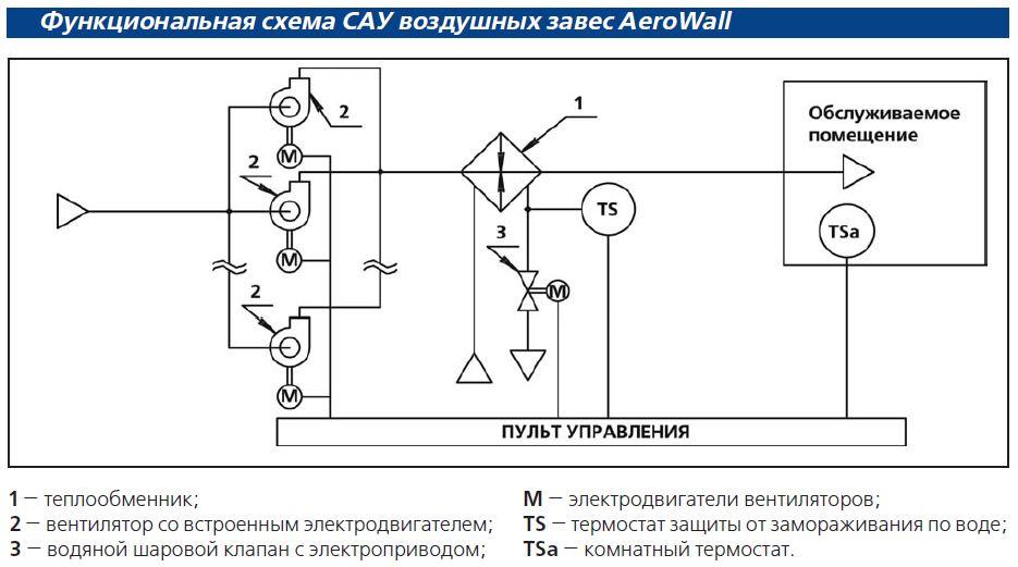 Системы автоматического управления воздушными завесами